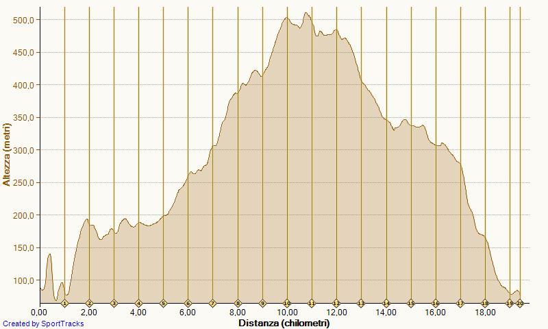Ponte Crencano Lungo 01-04-2012 Altimetria