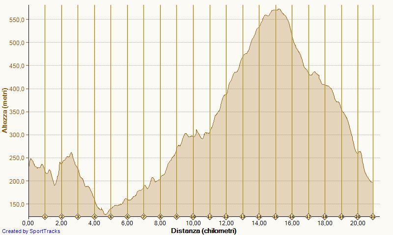 San Giovanni Ilarione Lungo 09-04-2012 Altimetria