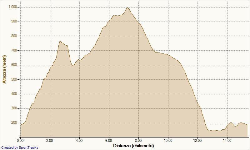 TrailOrsa27-05-2012Dislivello